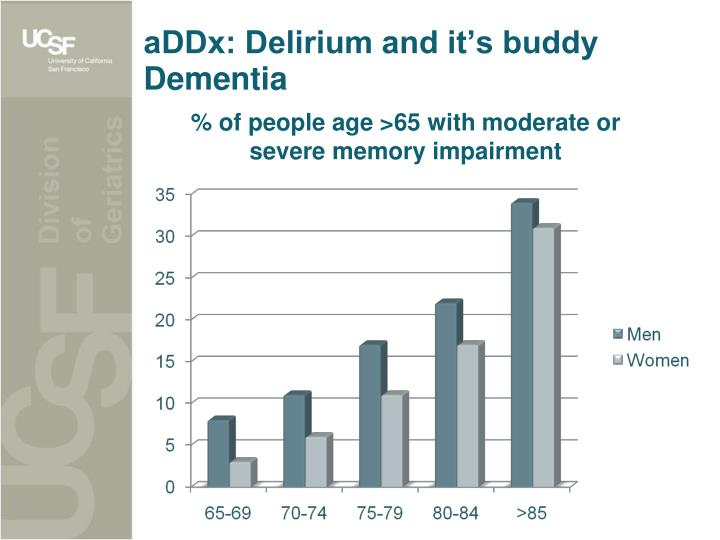 aDDx: Delirium and it's buddy Dementia