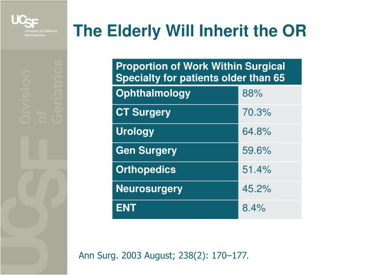 The Elderly Will Inherit the OR