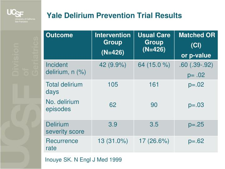 Yale Delirium Prevention Trial Results