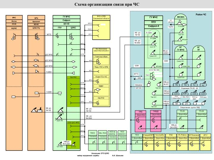 Схема организации связи при ЧС
