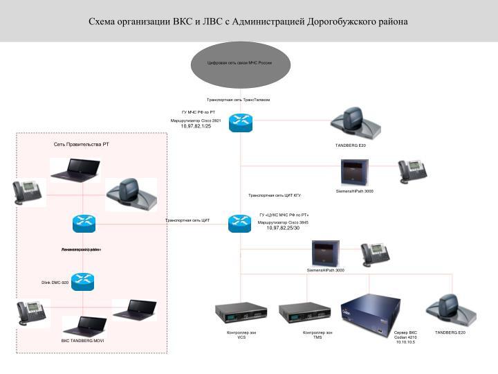 Схема организации ВКС и ЛВС с Администрацией Дорогобужского района