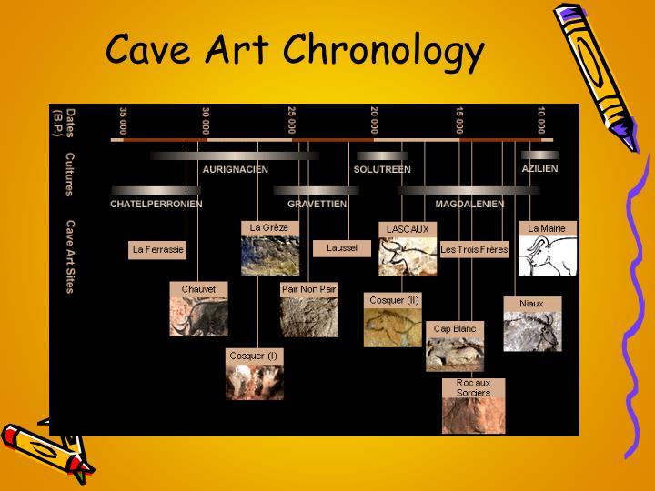 Cave Art Chronology