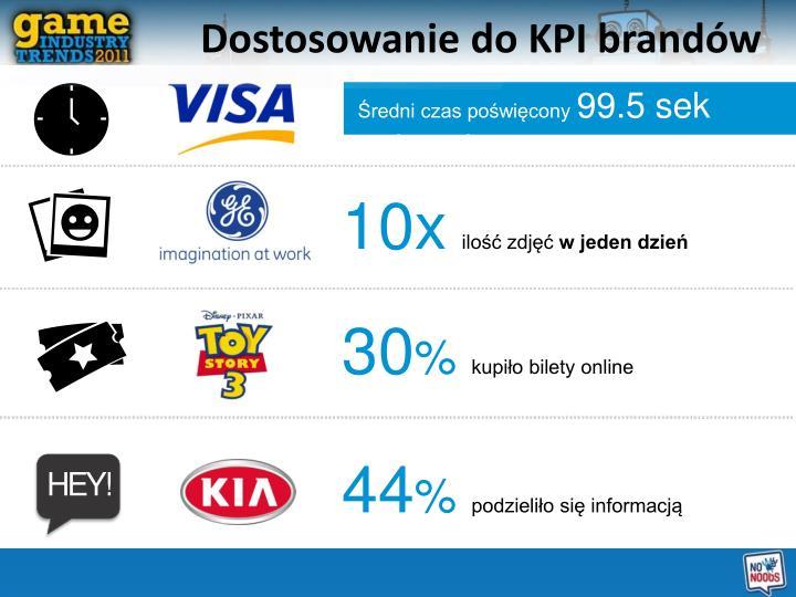 Dostosowanie do KPI brandów