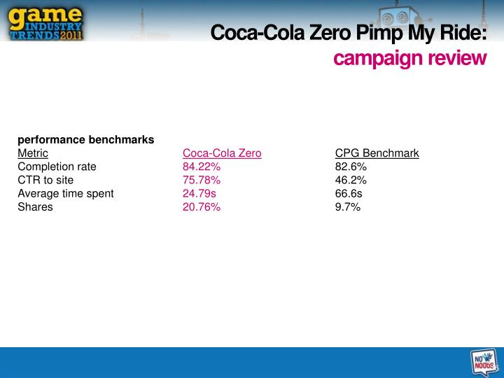 Coca-Cola Zero Pimp My Ride: