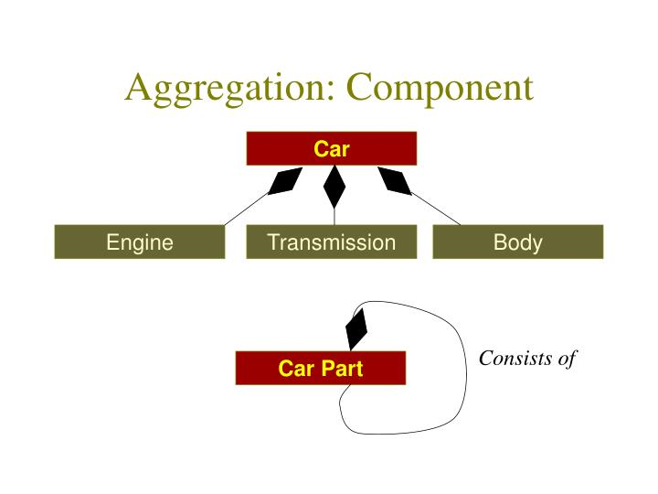 Aggregation: Component