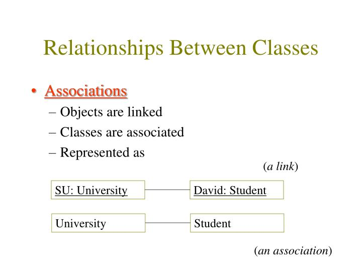 Relationships Between Classes