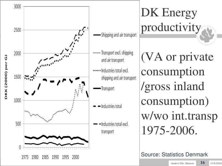 DK Energy