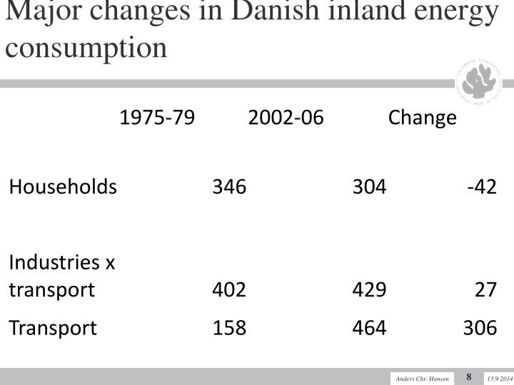 Major changes in Danish inland energy consumption