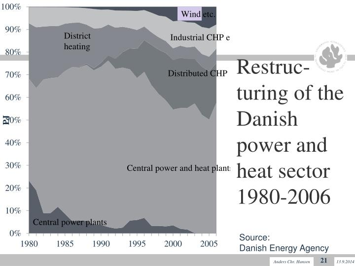 Restruc-turing of the Danish power and heat sector 1980-2006
