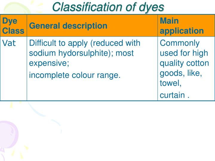 Classification of dyes