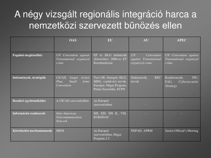 A négy vizsgált regionális integráció harca a nemzetközi szervezett bűnözés ellen