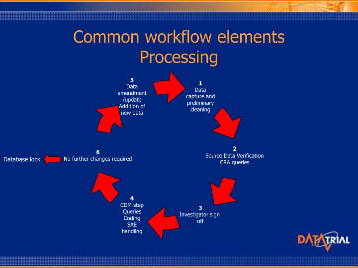 Common workflow elements