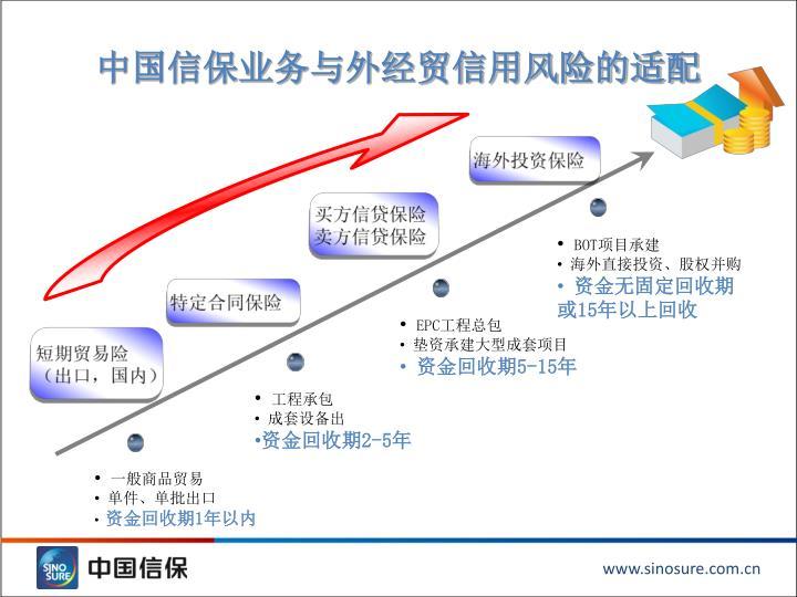 中国信保业务与外经贸信用风险的适配