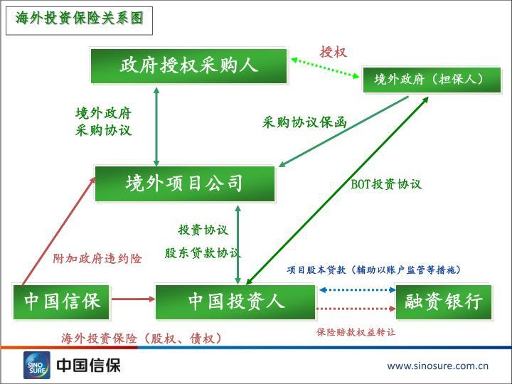 海外投资保险关系图