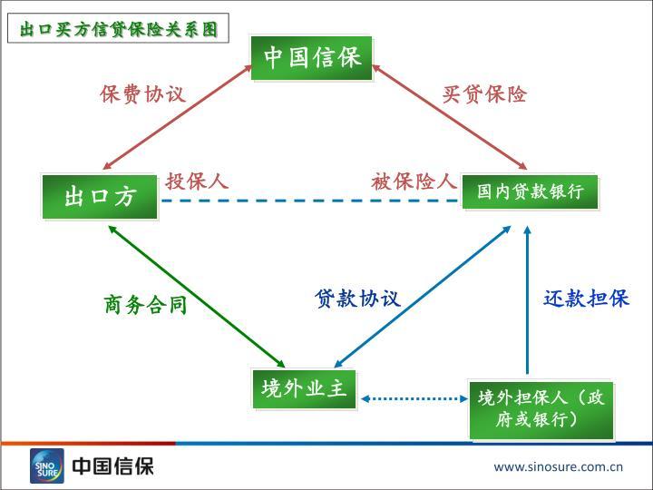出口买方信贷保险关系图