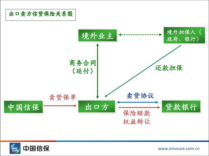 出口卖方信贷保险关系图