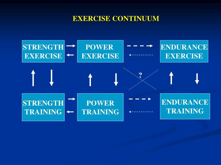 EXERCISE CONTINUUM