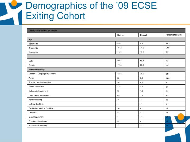 Demographics of the '09 ECSE Exiting Cohort