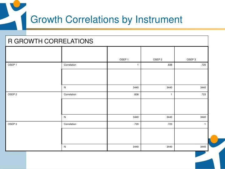 Growth Correlations by Instrument