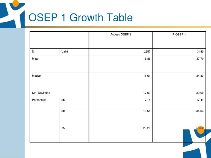 OSEP 1 Growth Table