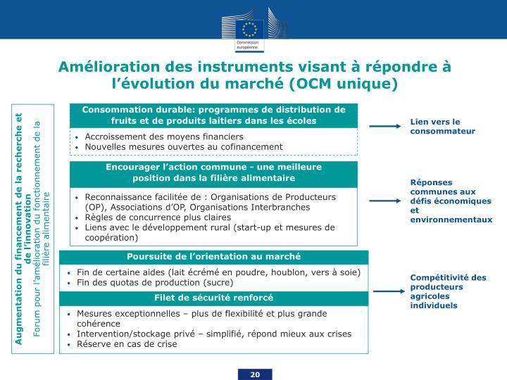 Amélioration des instruments visant à répondre à l'évolution du marché (OCM unique)