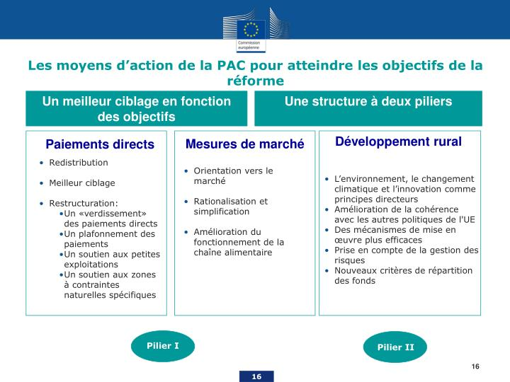 Les moyens d'action de la PAC pour atteindre les objectifs de la réforme