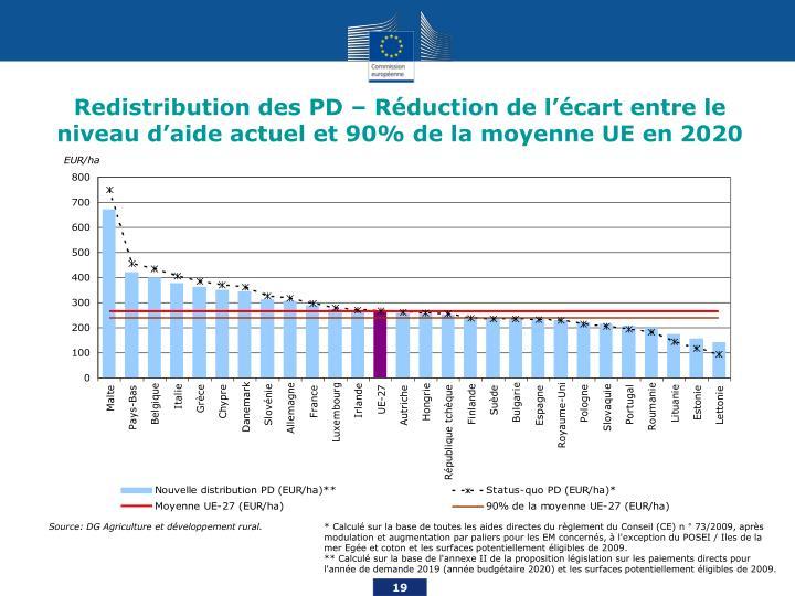 Redistribution des PD – Réduction de l'écart entre le niveau d'aide actuel et 90% de la moyenne UE en 2020