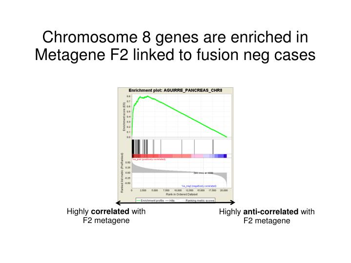 Chromosome 8 genes are enriched in Metagene F2 linked to fusion neg cases