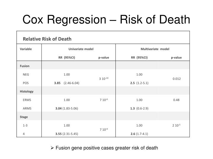 Cox Regression – Risk of Death