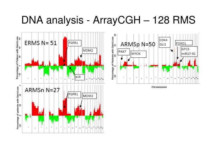 DNA analysis - ArrayCGH – 128 RMS
