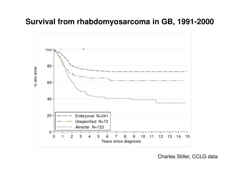 Survival from rhabdomyosarcoma in GB, 1991-2000