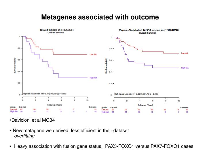 Metagenes associated with outcome