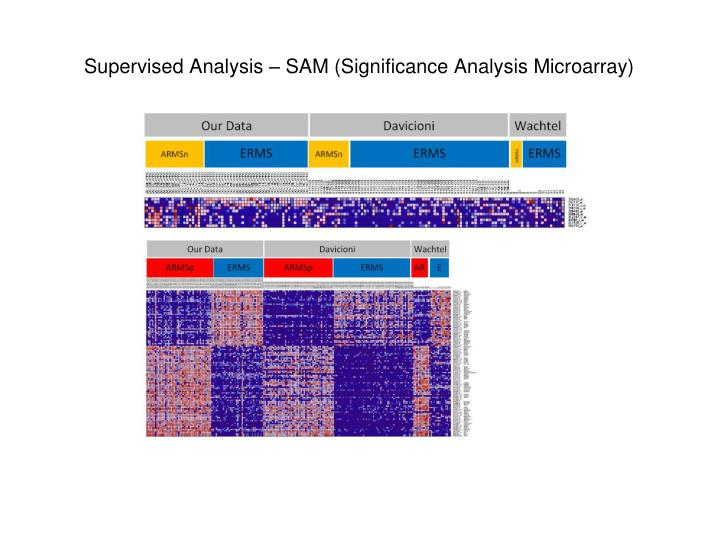 Supervised Analysis – SAM (Significance Analysis Microarray)