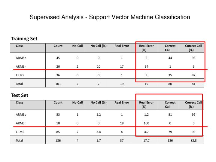 Supervised Analysis - Support Vector Machine Classification