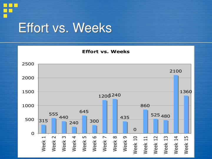 Effort vs. Weeks