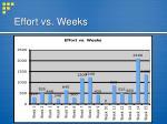 effort vs weeks
