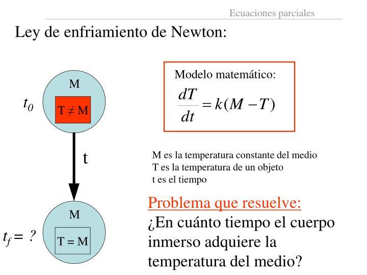 Ley de enfriamiento de Newton: