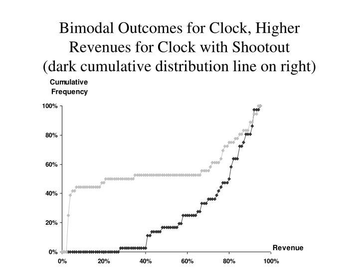 Bimodal Outcomes for Clock, Higher Revenues for Clock with Shootout