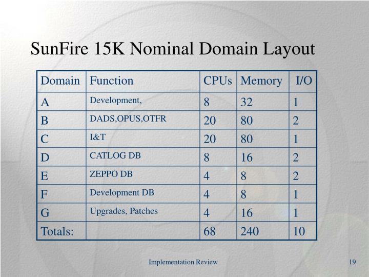 SunFire 15K Nominal Domain Layout