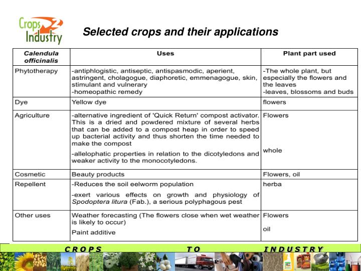 Selected crops and their applications
