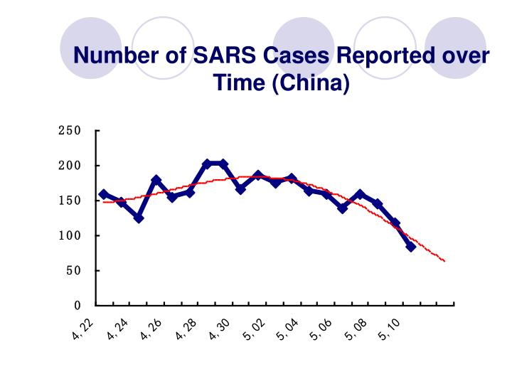 Number of SARS Cases Reported over Time (China)