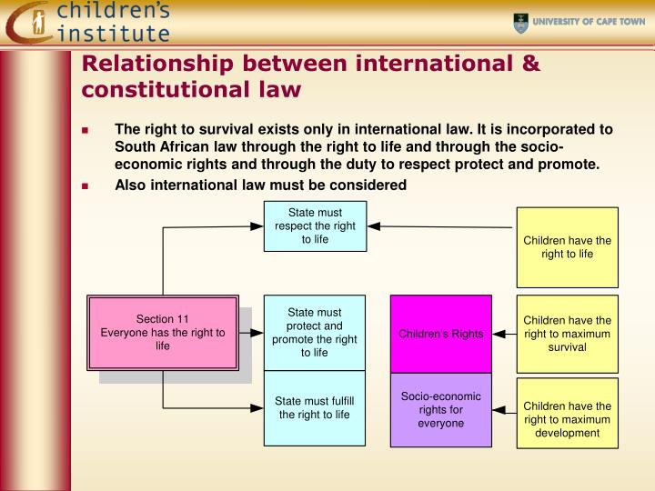 Relationship between international & constitutional law