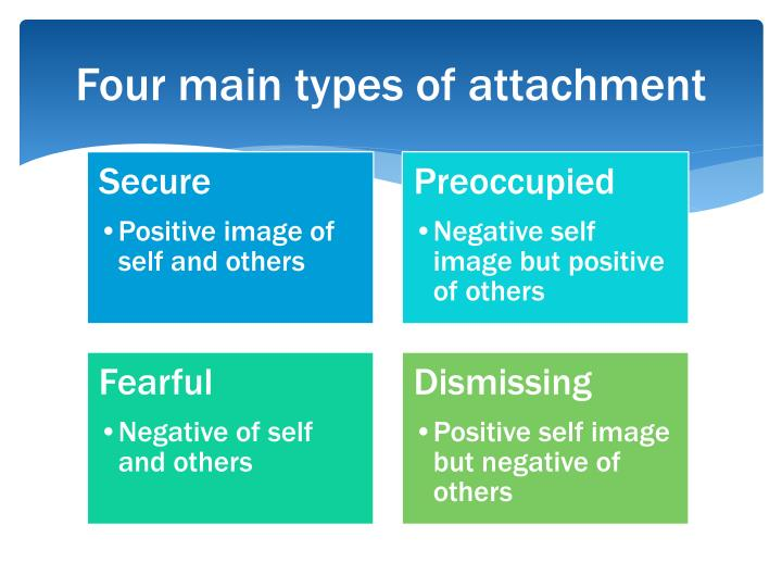 Four main types of attachment