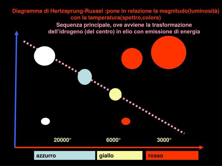 Diagramma di Hertzsprung-Russel :pone in relazione la magnitudo(luminosità)