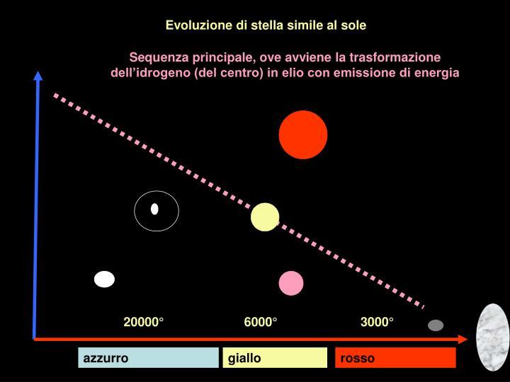 Evoluzione di stella simile al sole