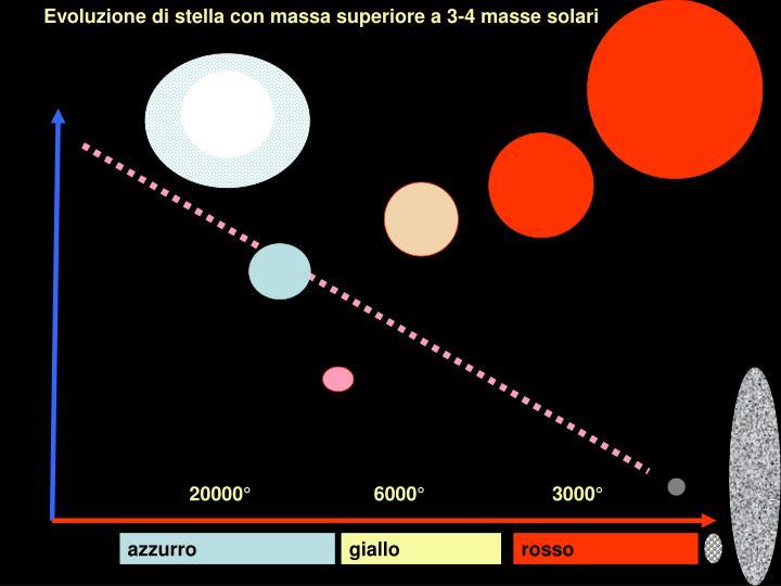 Evoluzione di stella con massa superiore a 3-4 masse solari