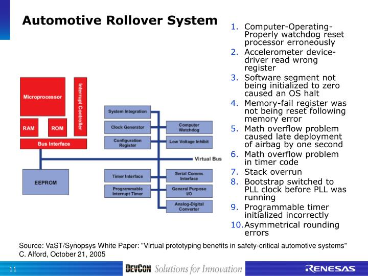 Automotive Rollover System
