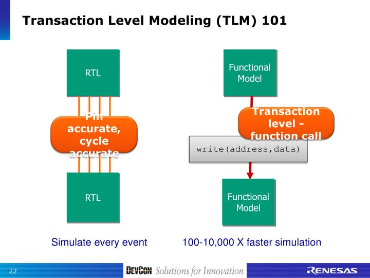 Transaction Level Modeling (TLM) 101