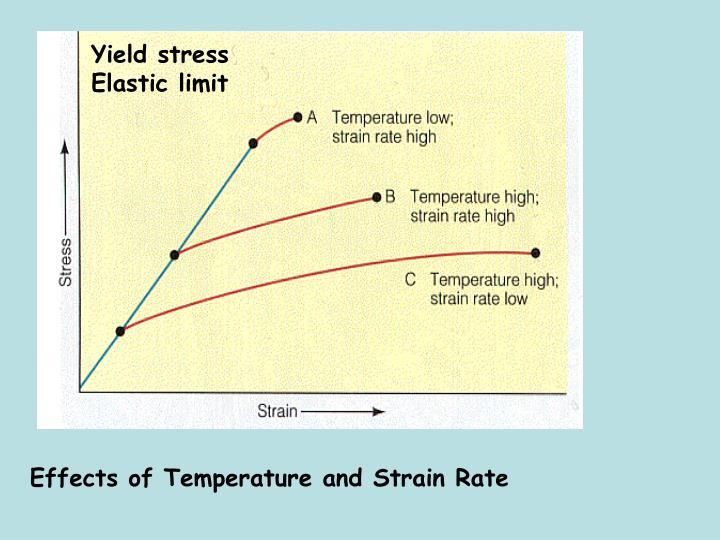 Yield stress