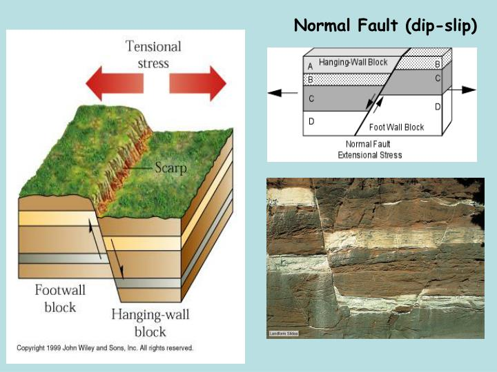 Normal Fault (dip-slip)